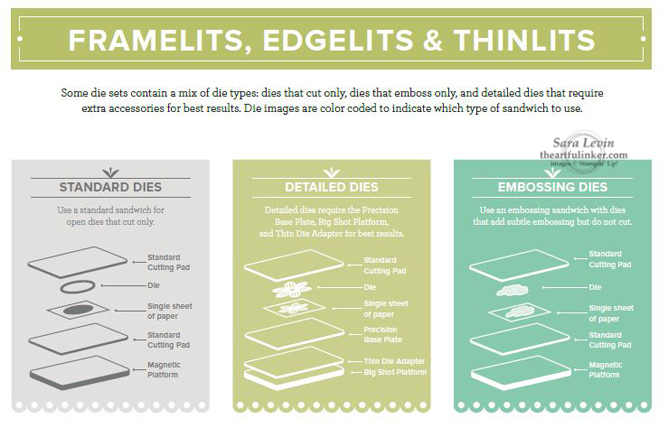 Framelits, Edgelits and Thinlits Big Shot Sandwich Guide from theartfulinker.com